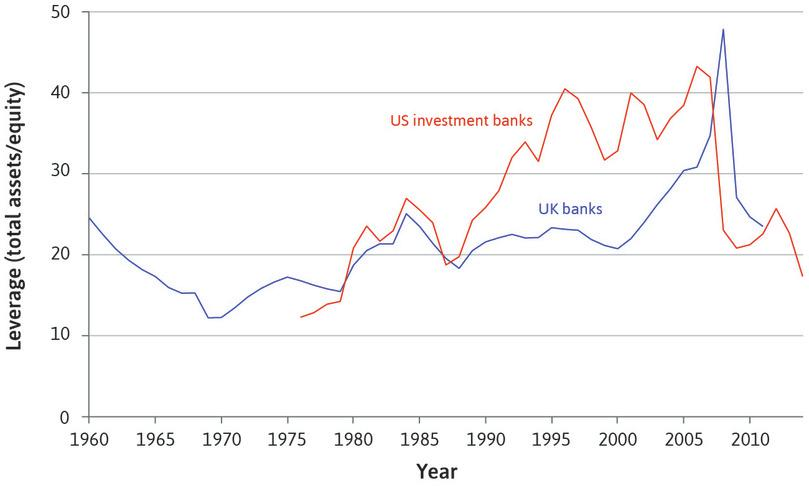 great depression of us and gfc