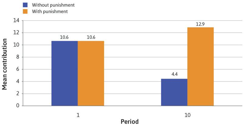 Average contributions in Periods 1 and 10, with and without punishment.
