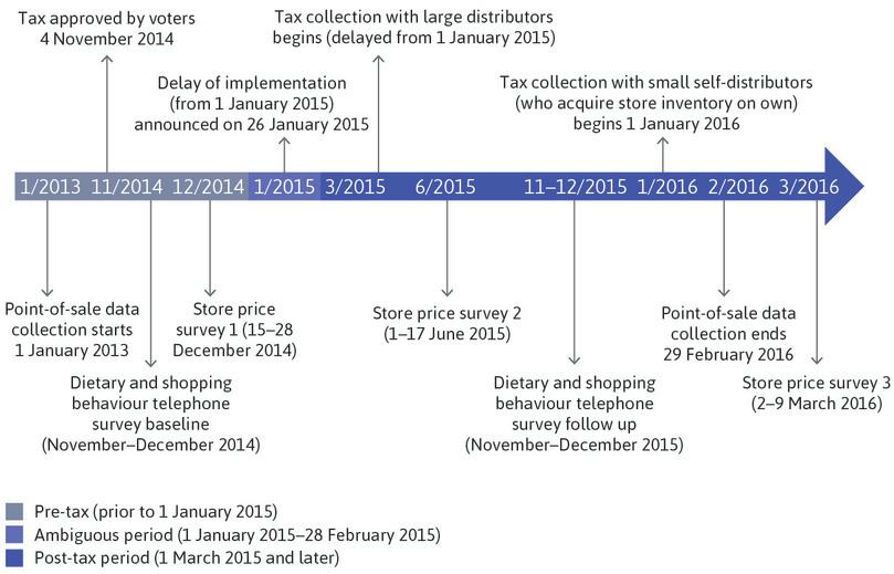 Berkeley sugar-sweetened beverages tax implementation and evaluation timeline.