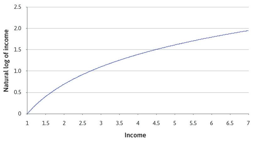 Comparing income with the natural logarithm of income.