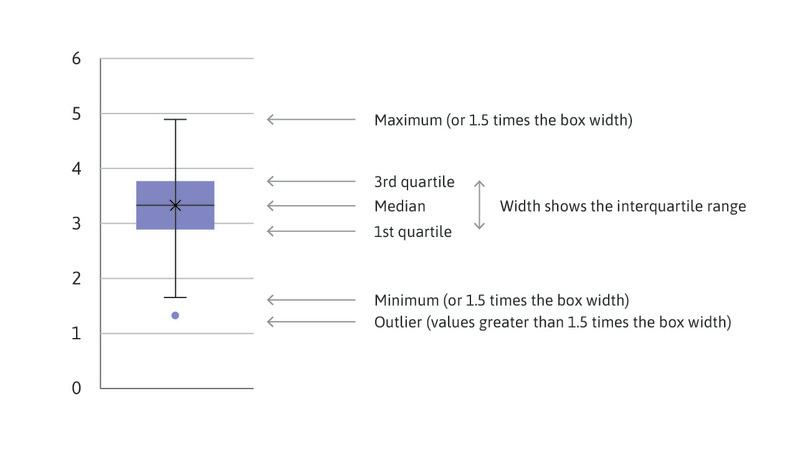 Example of a box and whisker plot.
