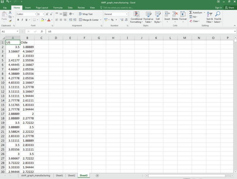How to create box and whisker plots.