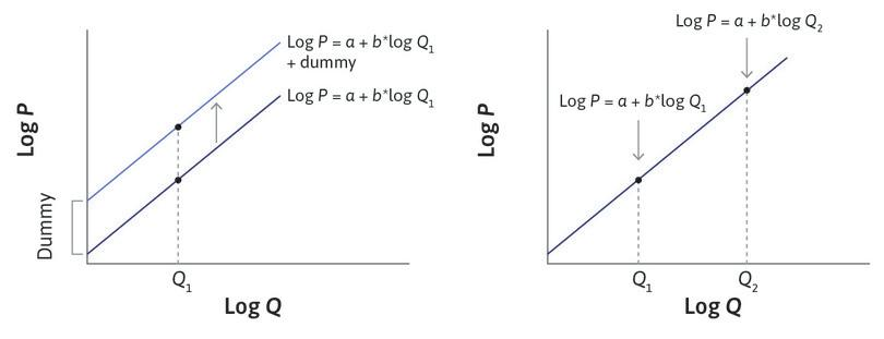 Supply curve: Dummy variables shift the entire curve (left-hand panel) while changes in endogenous variables move along the curve (right-hand panel).
