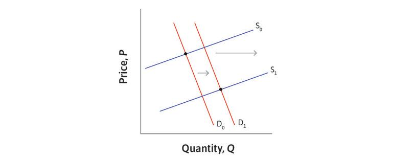 Many possible supply and demand curves can explain the data.