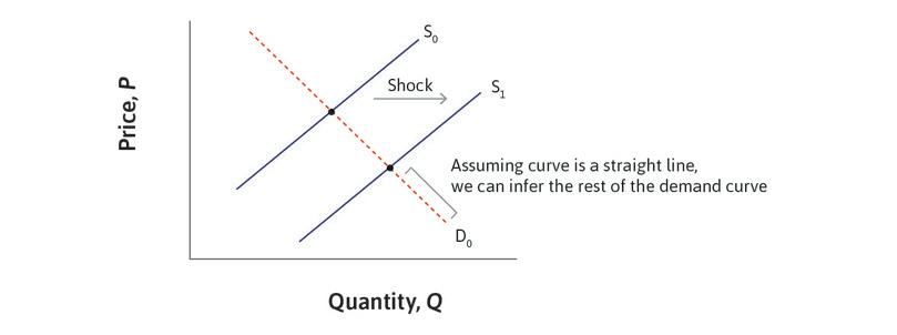Using exogenous supply shocks to identify the demand curve.
