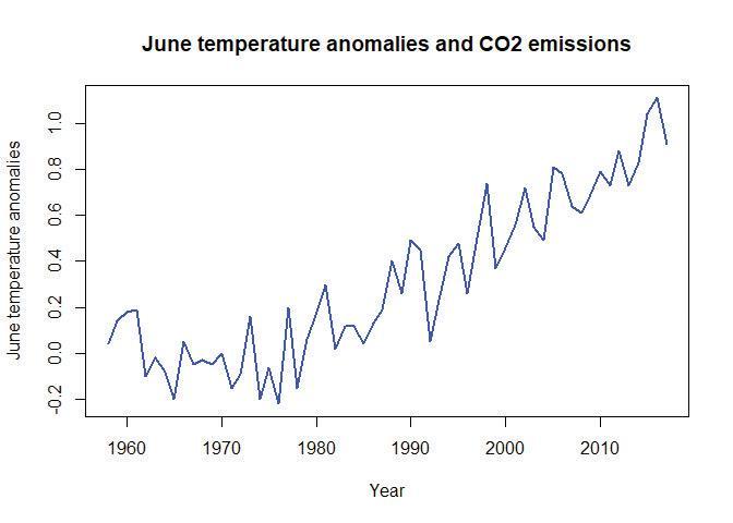 Northern hemisphere June temperatures (1958–2016).