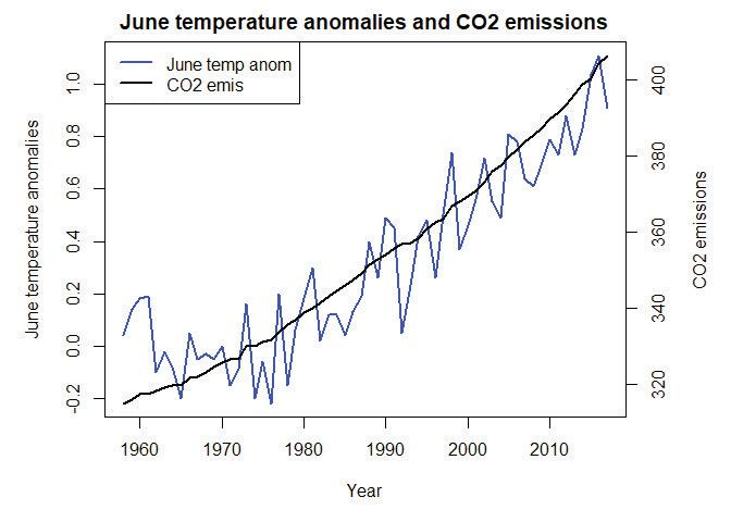 CO2 emissions and northern hemisphere June temperatures (1958–2016).