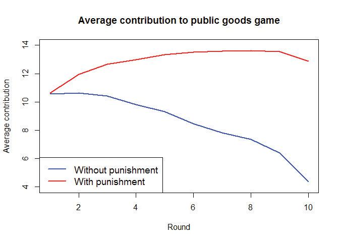 Average contribution to public goods game, with and without punishment.