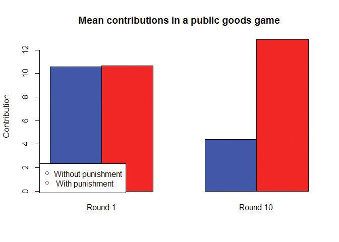 Mean contributions in a public goods game.