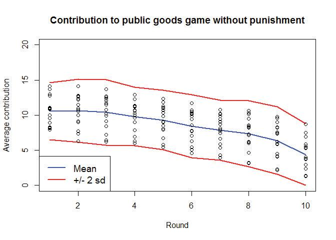 Contribution to public goods game without punishment.