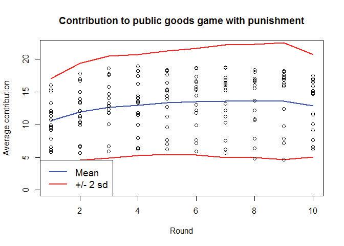 Contribution to public goods game with punishment.