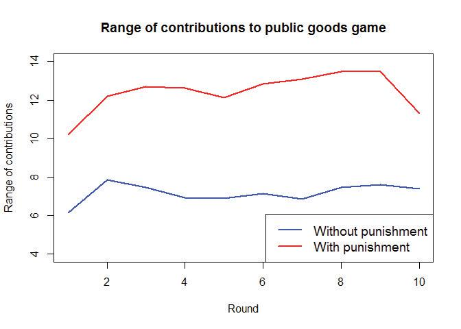 Range of contributions to public goods game.