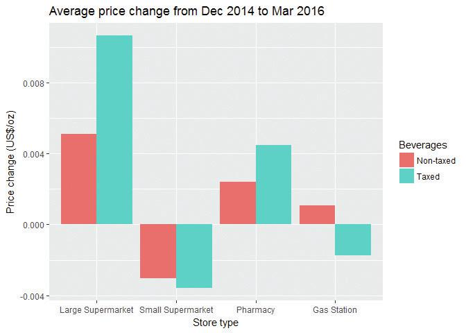 Average price change from December 2014 to March 2016.