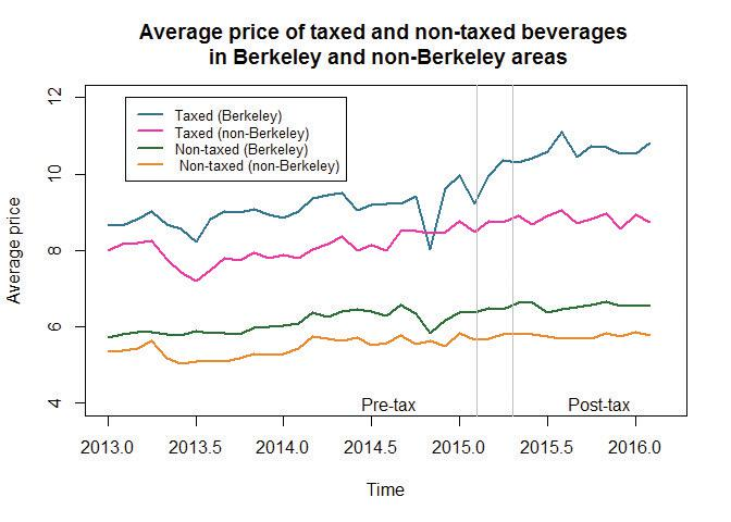 Average price of taxed and non-taxed beverages in Berkeley and non-Berkeley areas.