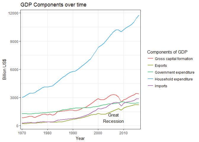 US's GDP components (expenditure approach), amended chart.