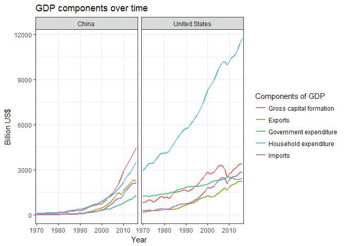 GDP components over time, United States and China.