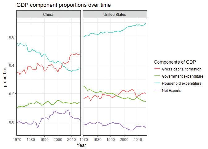 GDP component proportions over time.