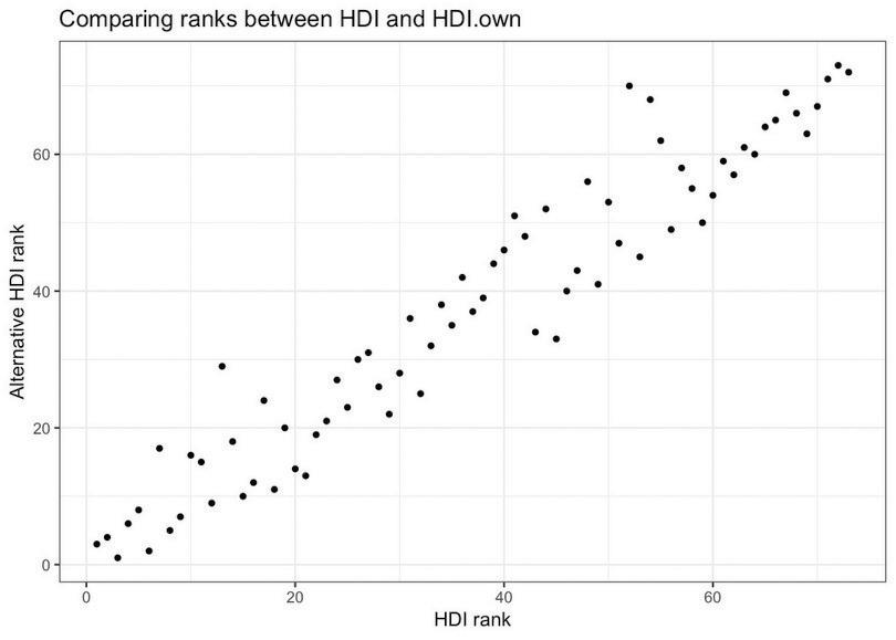 Scatterplot of ranks for HDI and alternative HDI index.
