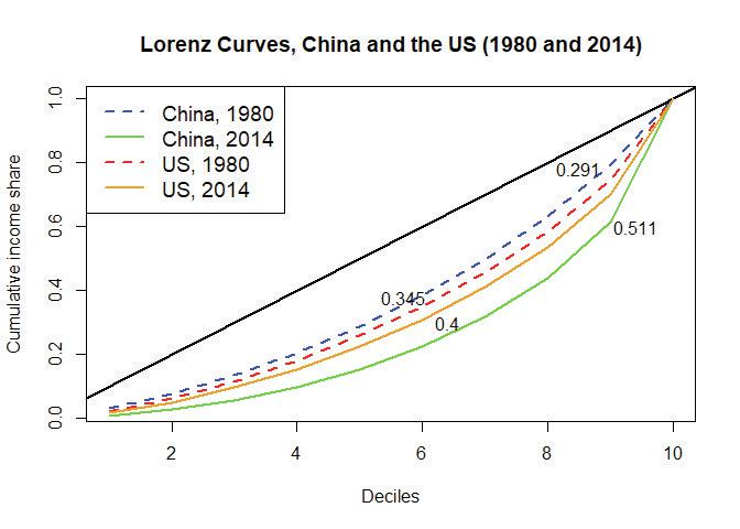 Lorenz curves, China and the US (1980 and 2014).