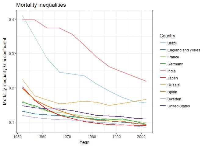 Mortality inequality Gini coefficients (1952–2002).