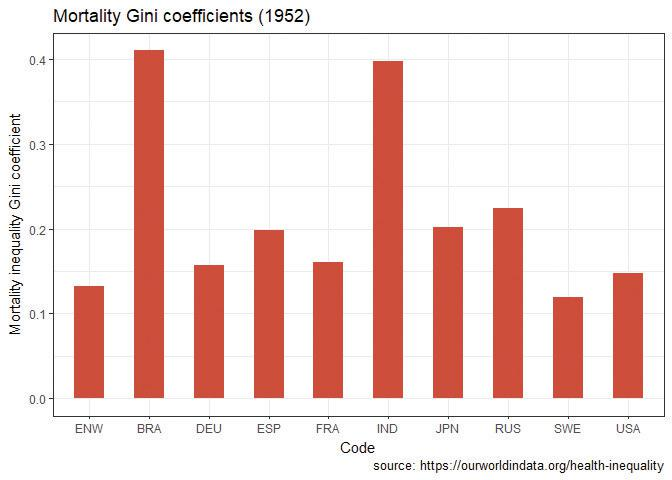 Mortality Gini coefficients (1952).
