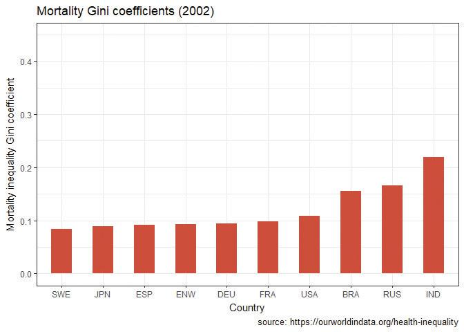 Mortality Gini coefficients (2002).