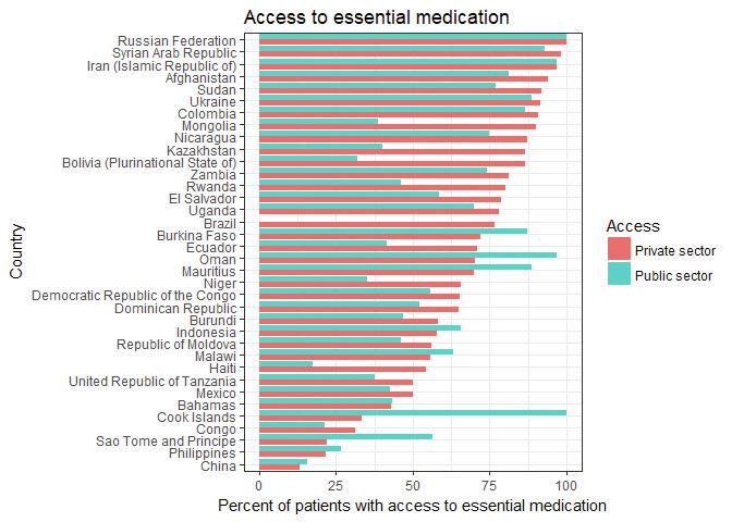 Access to essential medication.