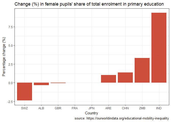 Change in percentage of female enrolment in primary school from 1980 to 2010.