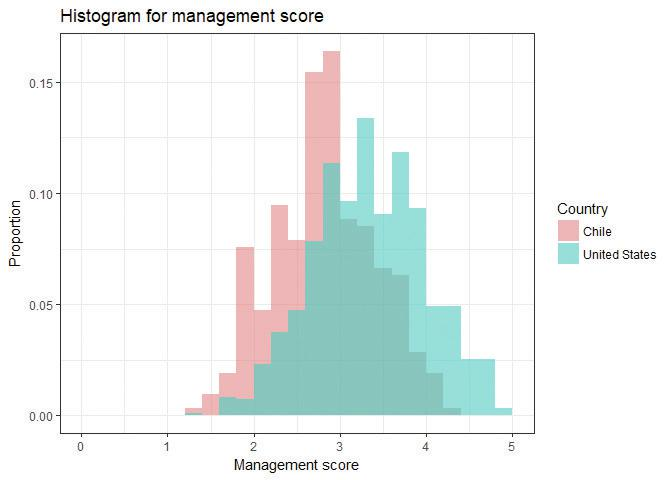 Comparing the distribution of management scores for the US and Chile.