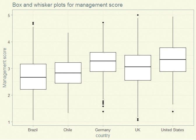 Box and whisker plots for a selection of countries.