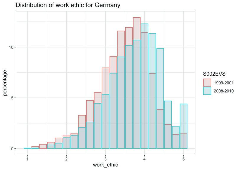 Distribution of work ethic scores for Germany.