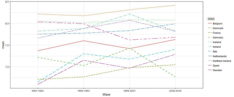 Line chart of average wellbeing across countries and survey waves.