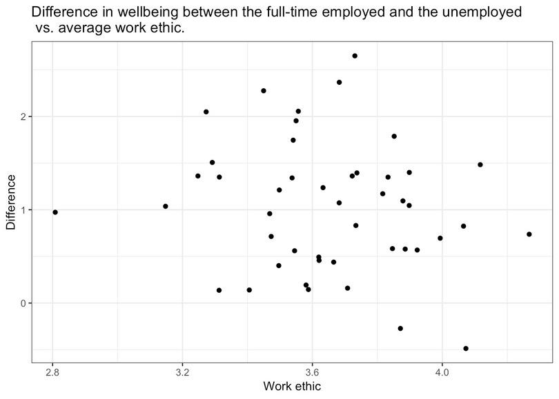 Difference in wellbeing between the full-time employed and the unemployed (sorted from lowest to highest average work ethic).
