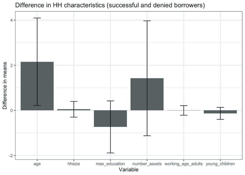 Column chart showing difference in HH characteristics for successful and denied borrowers.
