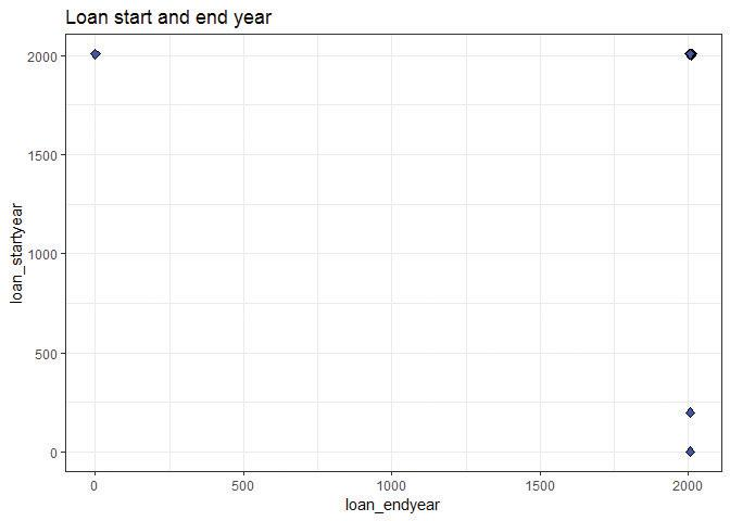 Scatterplot showing loan start and end year.
