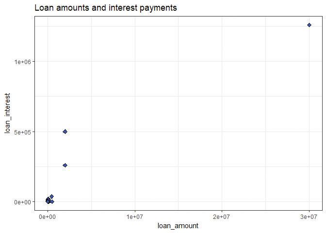 Scatterplot showing loan amounts and interest payments.