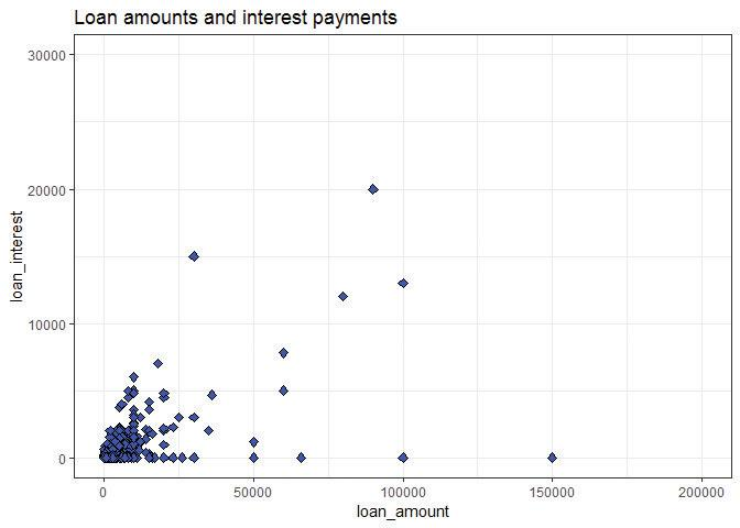 Revised scatterplot showing loan amounts and interest payments without outliers.