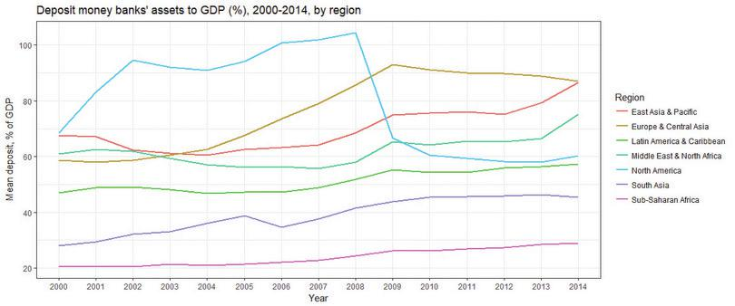 Line chart of Deposit money banks' assets to GDP (%), 2000–2014, by region.