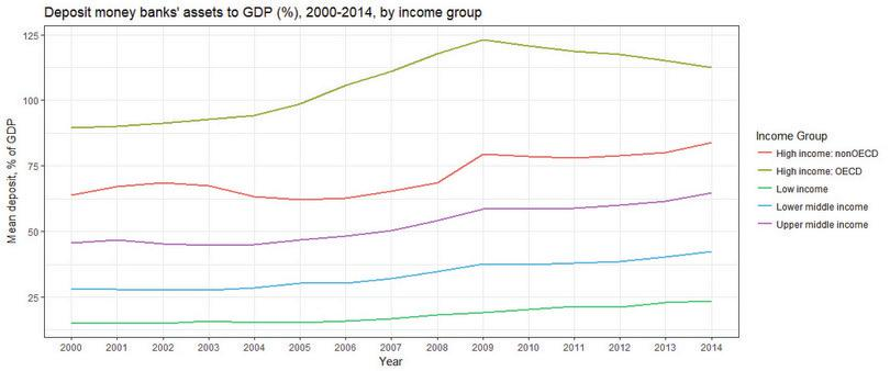 Line chart of Deposit money banks' assets to GDP (%), 2000–2014, by income group.