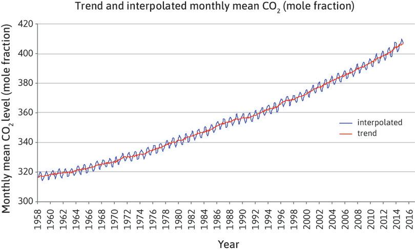 Trend and interpolated monthly mean CO2 (mole fraction).
