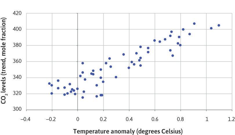 Scatterplot CO2 vs temperature (June).
