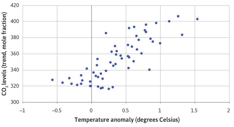 A scatterplot showing CO2 levels and temperature anomaly for January.