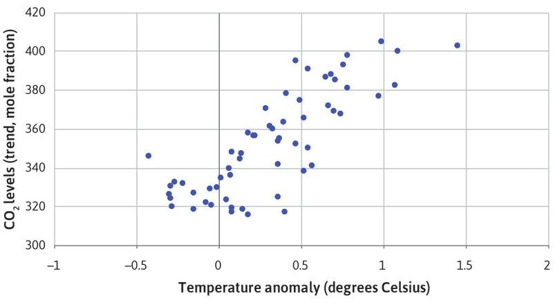 A scatterplot showing CO2 levels and temperature anomaly for December.