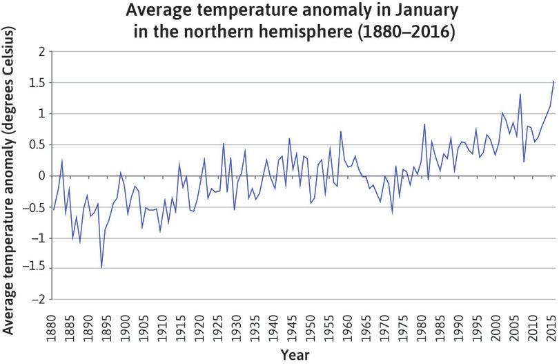 An example of a line chart with average temperature anomaly for January on the vertical axis and time (1880–2016) on the horizontal axis.