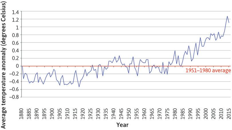 A line chart with annual average temperature anomaly on the vertical axis and time (1880–2016) on the horizontal axis.