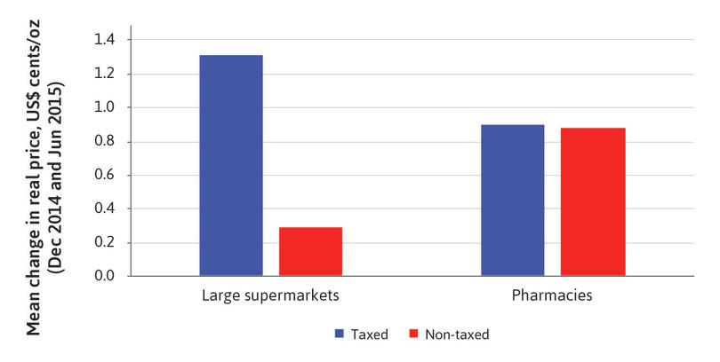 Mean change in price per oz for taxed and non-taxed beverages, by store type.