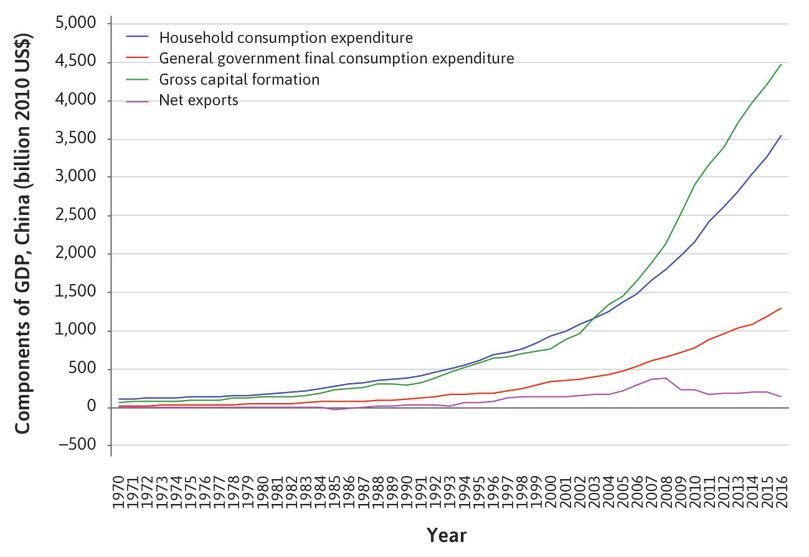 China's GDP components (expenditure approach).