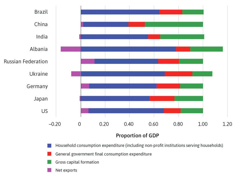Composition of GDP in 2015.