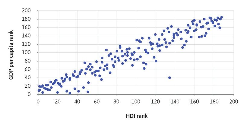 Scatterplot of GDP per capita rank and HDI rank.