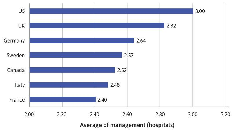 : Bar chart of mean management score for hospitals.